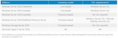 Microsoft Windows Server 2016, Licentiere Windows Server, Licentiere per core, model licentiere server