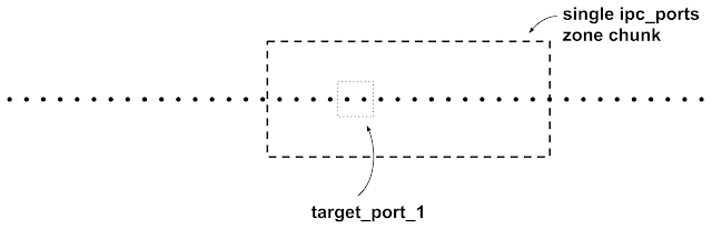 Diagram showing the memory previously occupied by target_port_1 (to which there is now a dangling pointer.) The zone chunk is now completely empty.