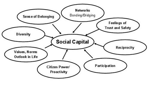 Thoughts on Urban Development: Revitalized Neighborhoods
