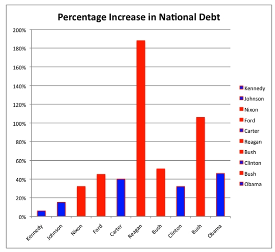 The economic impact of the increasing national debt of america