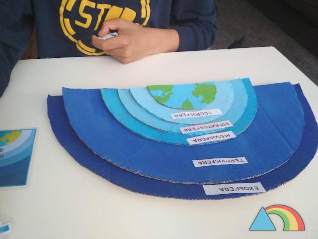 Semicírculos de cartón pintados de diferentes tonos de azul, ordenados según el color de cada capa de la atmósfera. Etiquetas con los nombres de las diferentes capas de la atmósfera en cada cartón