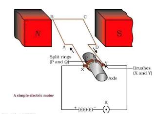 विद्युत मोटर किसे कहते हैं? (The Electric motor In hindi)