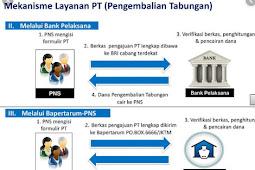 Syarat-syarat Pengembalian Tabungan Perumahan PNS