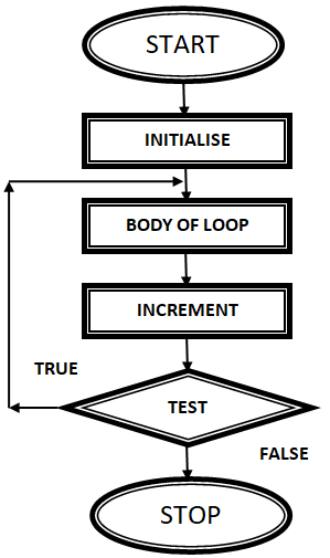 Loop/Loop in C Language/Data flow diagram of do while loop