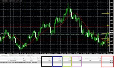 Testing Forex Trading Untuk Permulaan Pertama