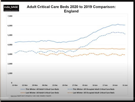 050221 indieSAGE adult critical care beds UK comparing 2020 to 2019