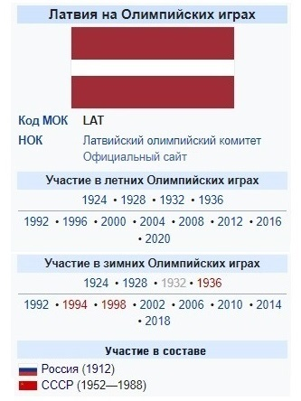 Латвия на олимпйиских играх медали