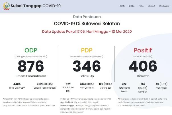 Update Data Terbaru Minggu 10 Mei 2020 Jumlah Kasus Positif COVID-19 Sulsel Terus Bertambah
