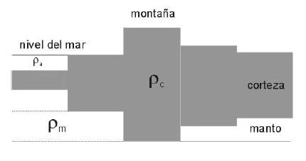 """En este modelo se asume que cada fragmento de litosfera está en equilibrio hidrostático. En este modelo se supone una densidad homogénea del material litosférico, de manera que el equilibrio de cada prisma litosférico se consigue hundiendo en mayor o menor medida sus """"raíces"""" en el manto astenosférico."""