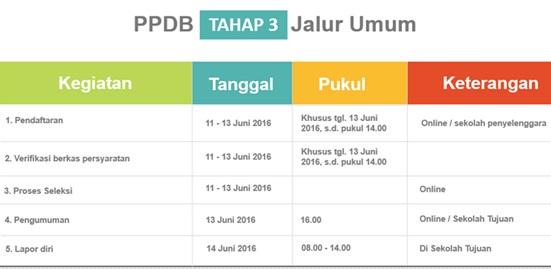 Jadwal PPDB Online SDN Provinsi DKI Jakarta Tahap 3 Jalur Umum 2016/2017