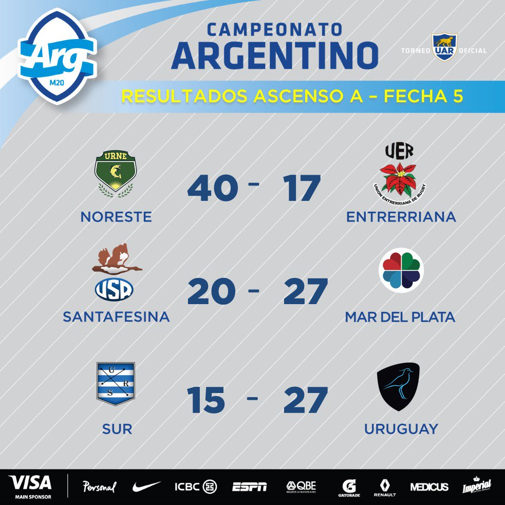 Resultados de la 5º fecha del Campeonato Argentino de Rugby 2017