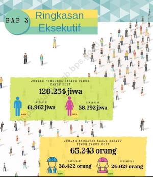 Jumlah Penduduk Barito Timur 2017 (Statistik 2018)