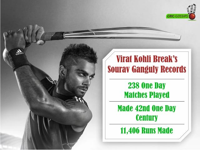 Virat Kohli Record