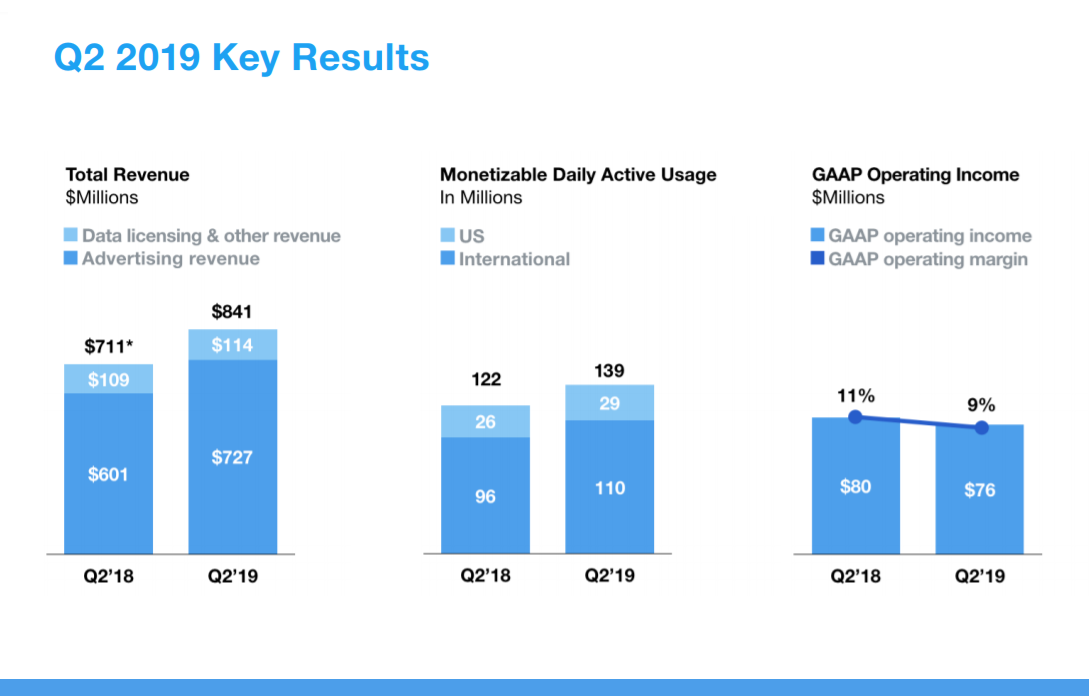 Twitter's monetizable daily active users grow to 139 million