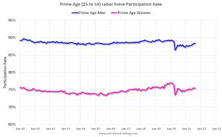 Prime Age Participation Rate