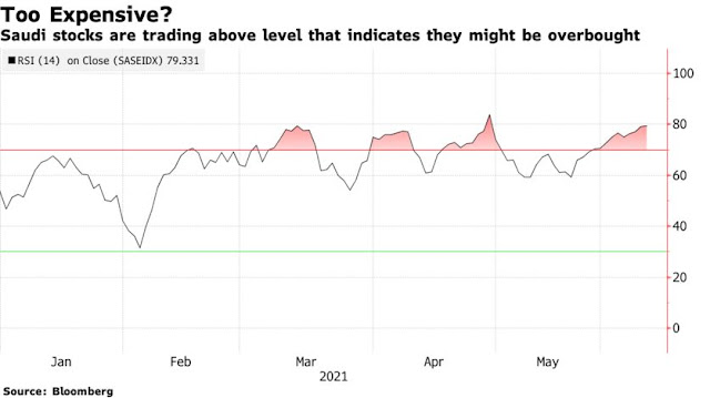 Most Middle Eastern Stocks Climb as Oil Extends Gains: Inside EM - Bloomberg