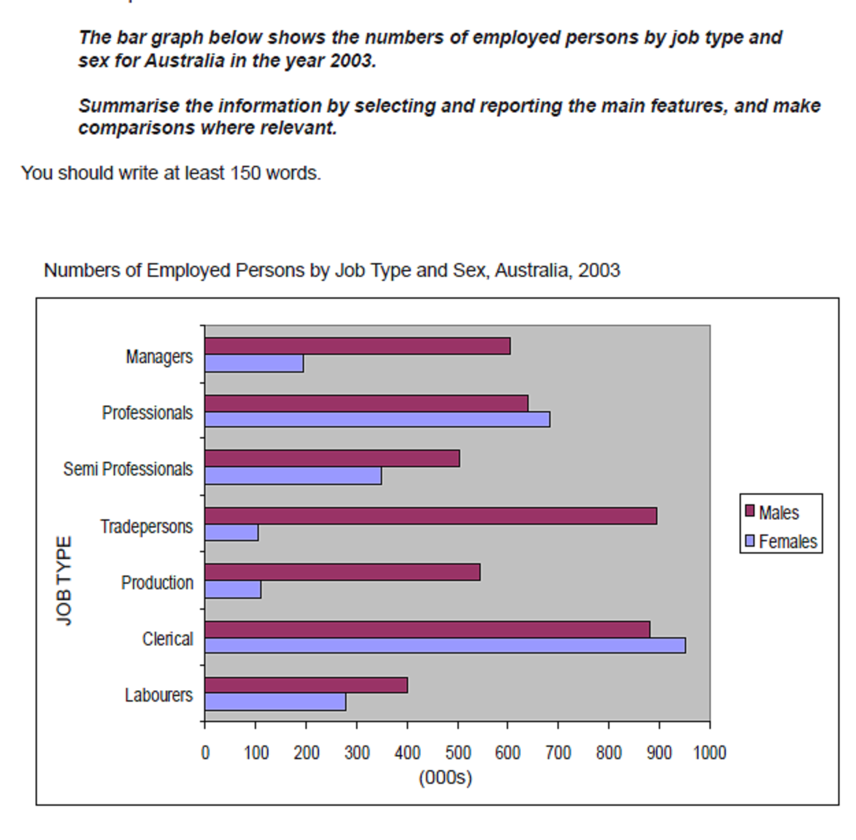 a journey to remember employed persons ielts task 1