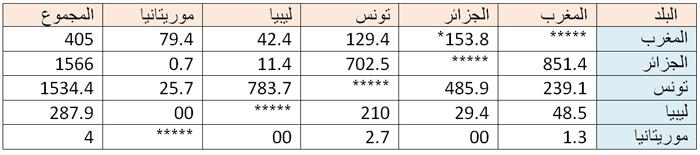 درس المغرب العربي بين التكامل و التحديات
