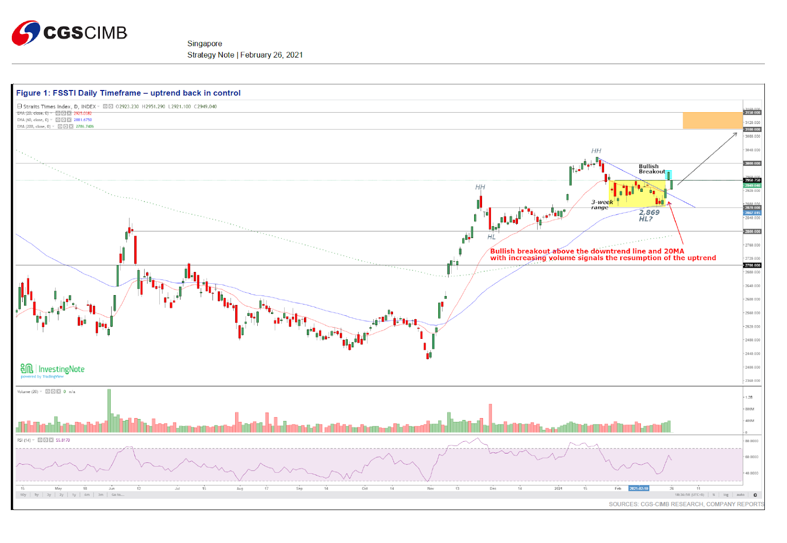 Singapore Market The Straits Times Index - CGS-CIMB Research   SGinvestors.io