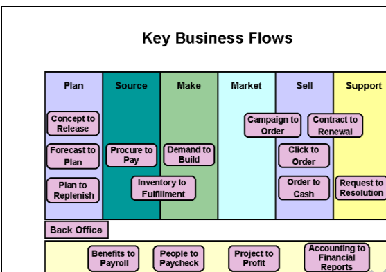 oracle ebusiness suite key business flows