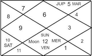 Virgo ascendant vedic astrology