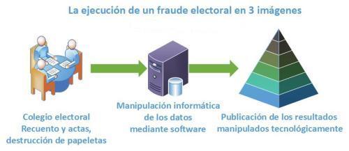 EL POR QUÉ DEL FRAUDE PERPETRADO EN LAS ELECCIONES GENERALES 2019 EN ESPAÑA