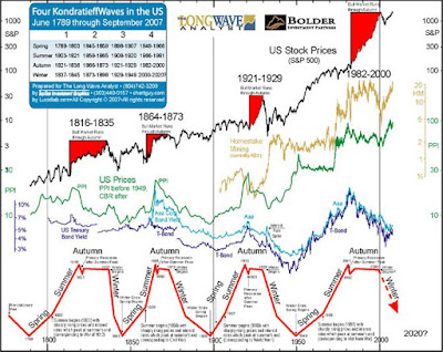 stock market signals july 22