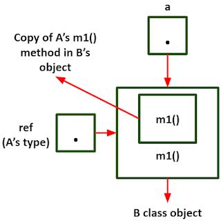 r mengacu pada object B pada Java