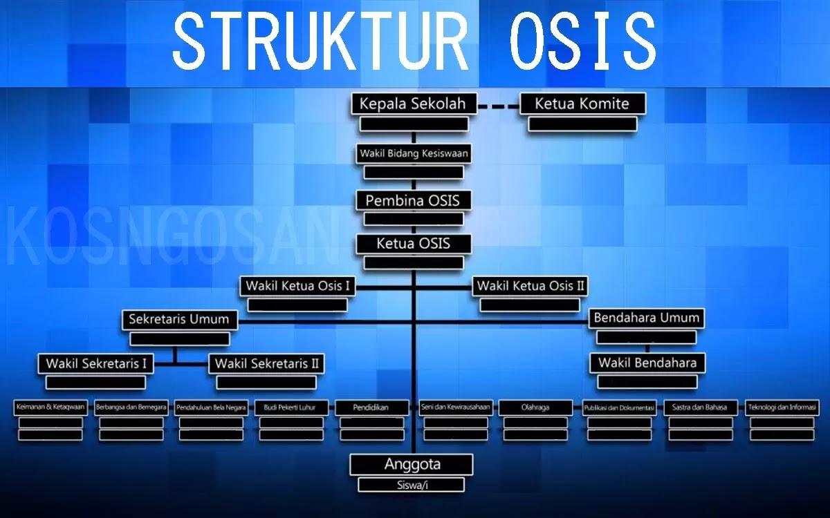 contoh struktur osis