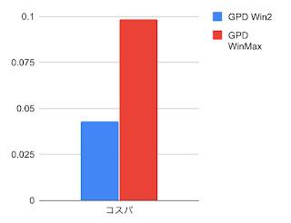 コストパフォーマンスのグラフ比較