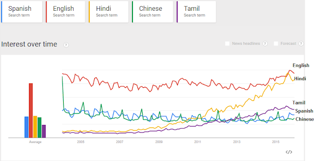 Most searched language in Google 2015