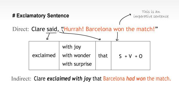 reporting exclamatory sentence