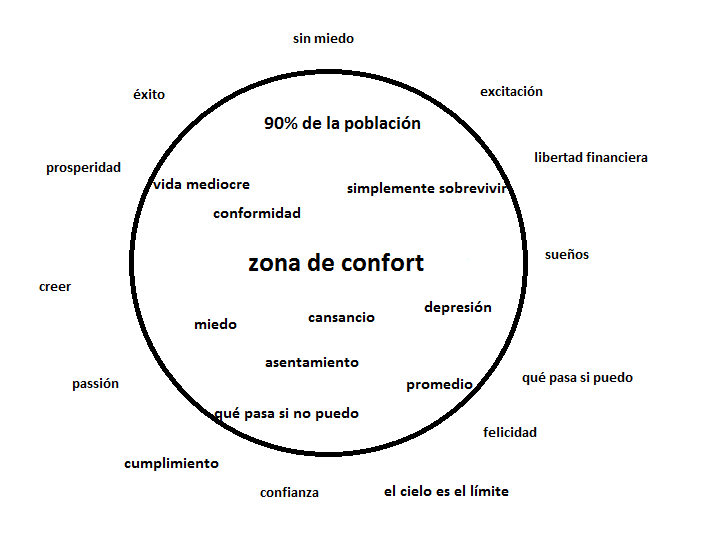 marketing tur stico e inbound marketing la zona de confort. Black Bedroom Furniture Sets. Home Design Ideas
