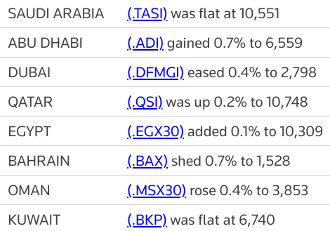MIDEAST STOCKS #UAE, #Saudi indexes log monthly gain as Middle East markets end mixed | Reuters