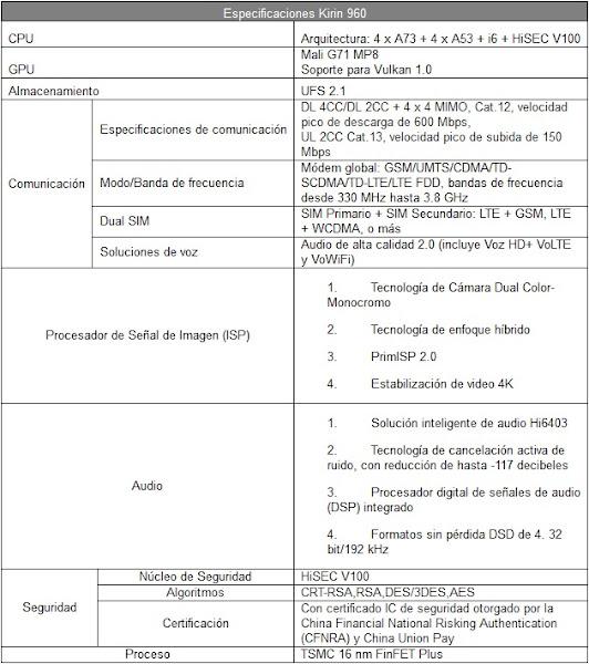ESPECIFICACIONES DEL PROCESADOR HUAWEI KIRIN 960