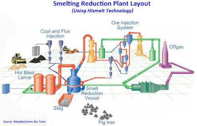 Smelting reduction