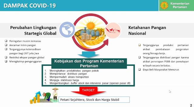 Dampak COVID untuk pertanian Indonesia