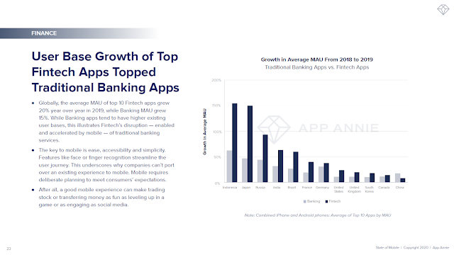 User Base Growth of Top Fintech Apps Topped Traditional Banking Apps