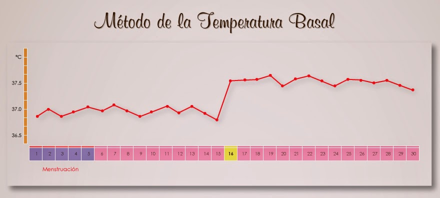 Metodo anticonceptivo natural temperatura basal