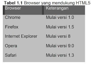 Standar Web dan Cara Kerja Web