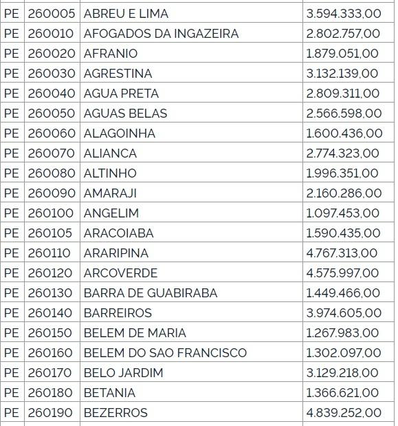 Governo Federal libera 13 bilhões em emendas para municípios
