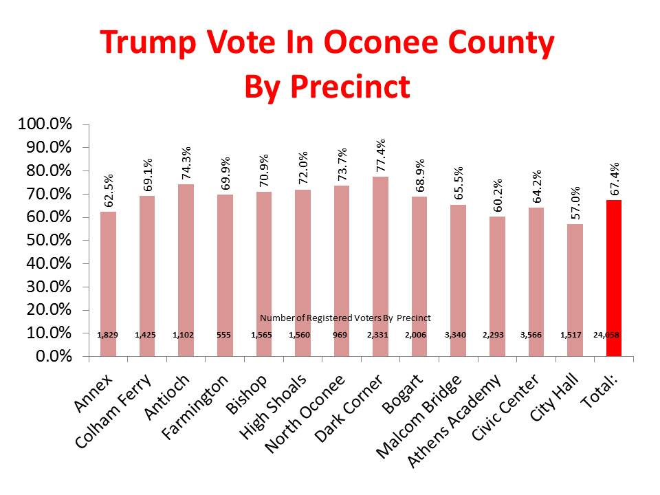 Oconee County Observations: Oconee County Turnout Highest In State