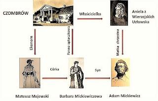 Powiązania Adama Mickiewicza z dworem w Czombrowie