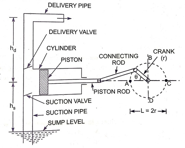 reciprocating pump diagram