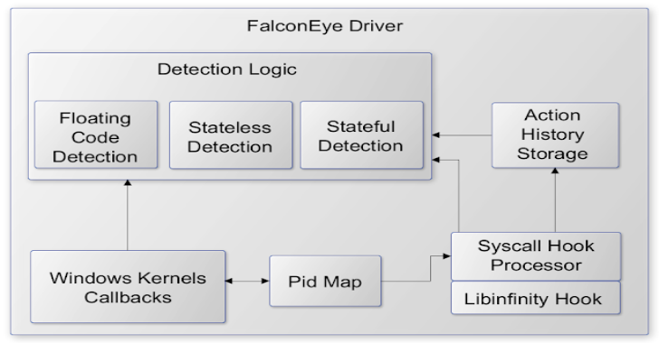 FalconEye : Real-time detection software for Windows process injections