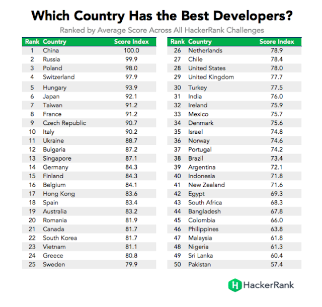 الدول التي تمتلك افضل مبرمجين في العالم
