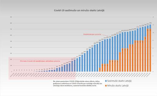 Koronavīrusa saslimušo skaits Latvijā 23.04.2020.