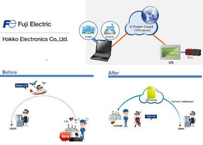 Web Machine Interface