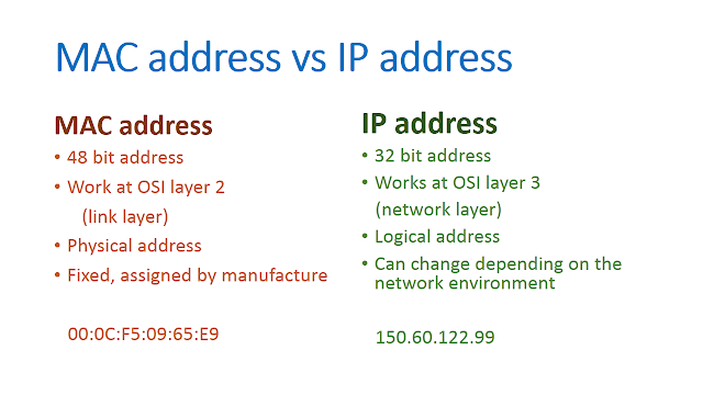 Difference between IP address and MAC address