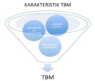 Karakteristik TBM
